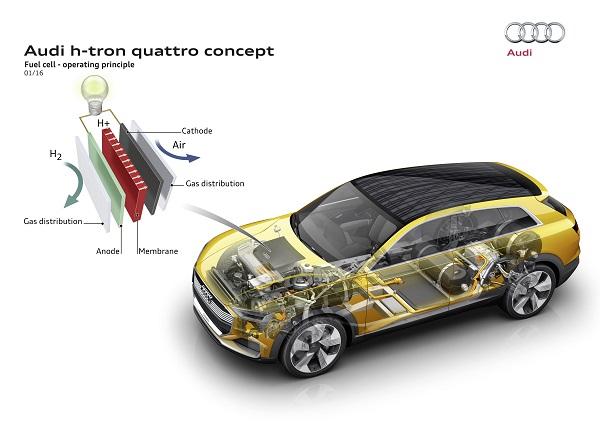 Wasserstoffantiebszellen im Audi h-tron quattro sorgen für Power