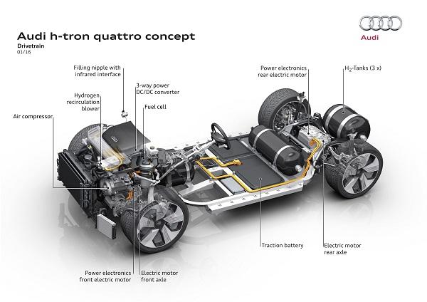 Technik im Audi h-tron quattro