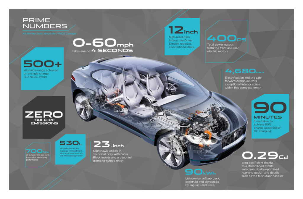 Jaguar I-Pace key facts