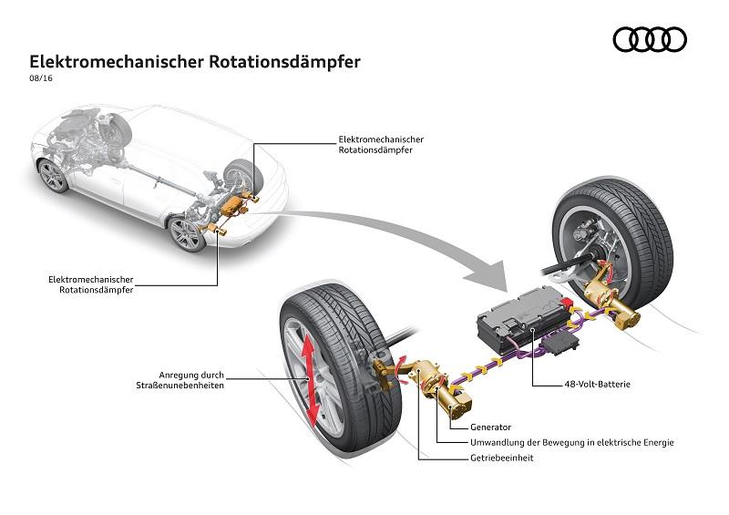 Elektromechanischer Rotationsdämpfer